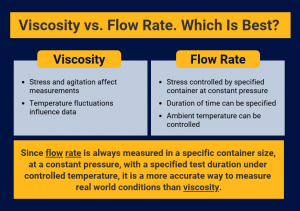 Viscosity und Flow Rate Vergleich